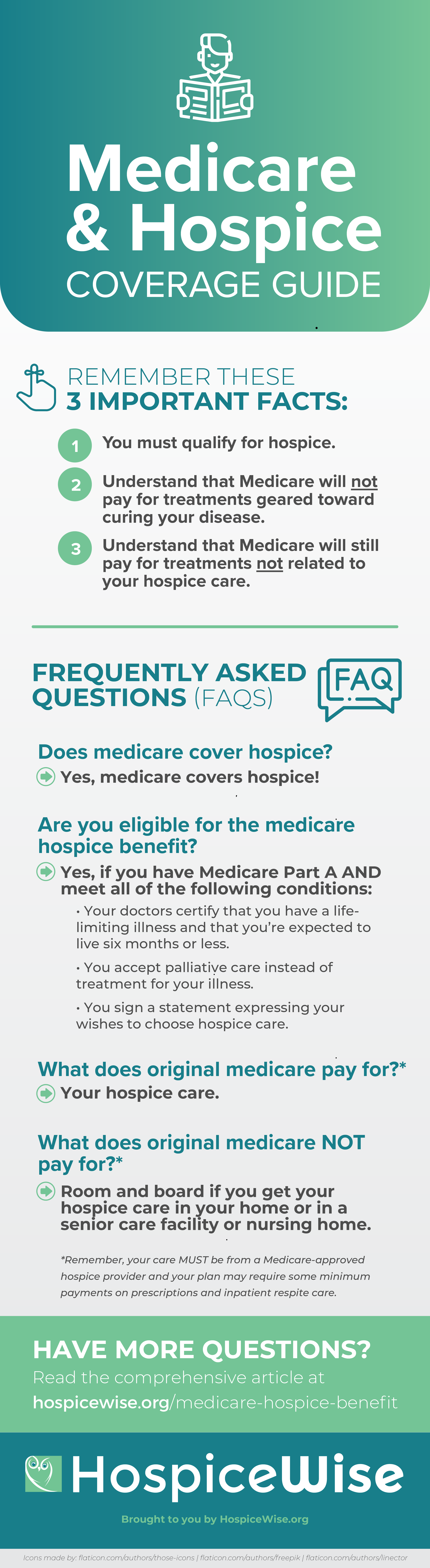 medicare and hospice benefit coverage guide